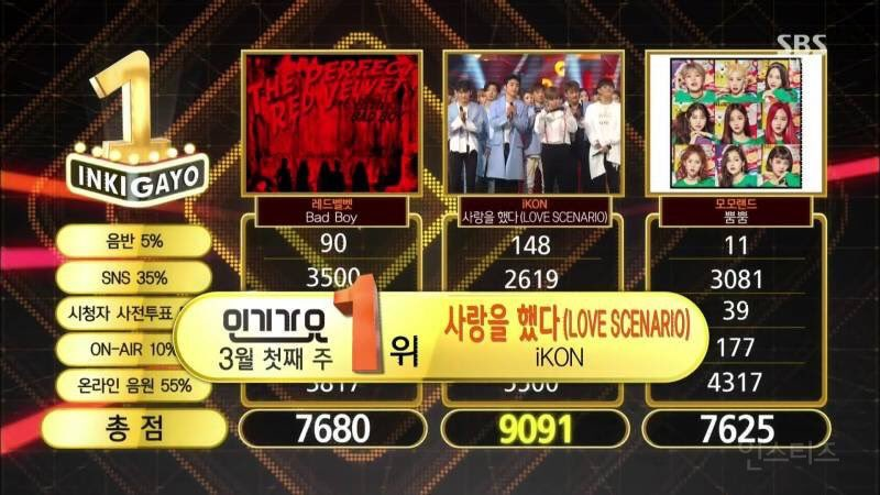 iKON Takes Home Their 8th Music Show Win and a Triple Crown onInkigayo