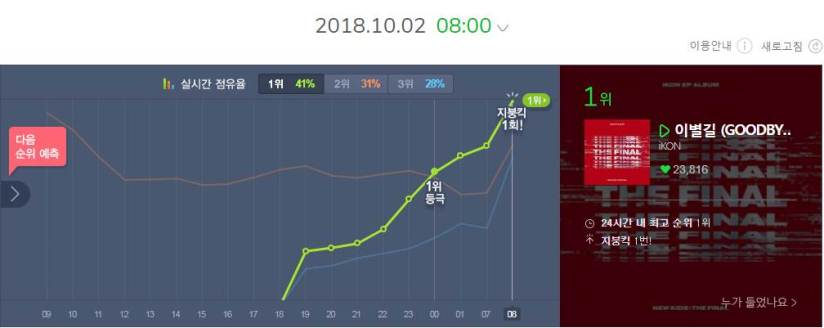 Goodbye Road achieves its first Melon roofhit!